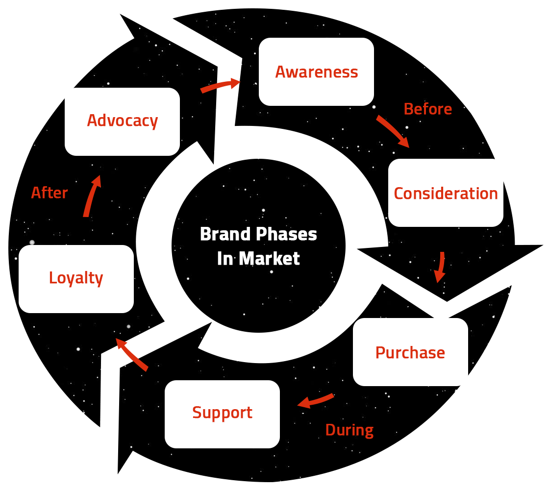 Brand positioning phases in the market. the customer journey, the client goes through to be a brand ambassador.